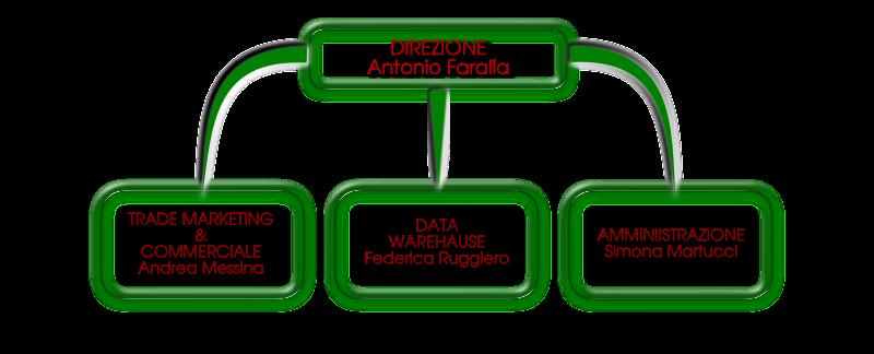 Staff di sede Horeca Italiana