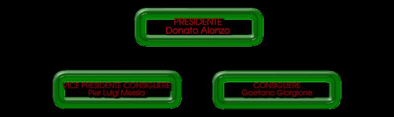 Comitato Direttivo di Horeca Italiana